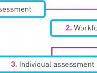 Workplace COVID-19 Prevention: Conducting an Individual Risk Assessment is Key!